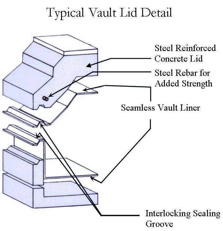 Chapel Hill Vault diagram